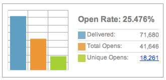 bar graph showing email marketing open rates