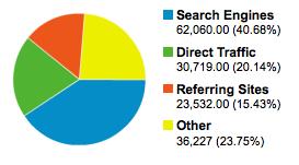 web report pie chart